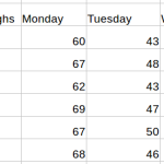Monday through Wednesday Gulf Coast high temperatures