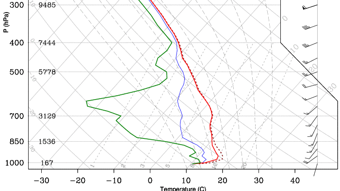 Skew-T with non-saturated area of the atmosphere
