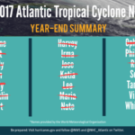 2017 Hurricane Season ends, finally